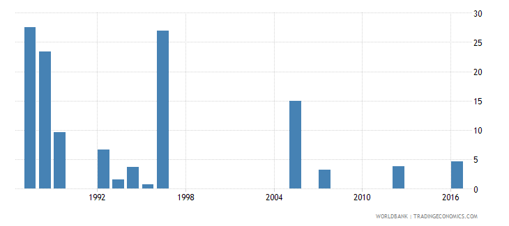 qatar cumulative drop out rate to the last grade of primary education female percent wb data