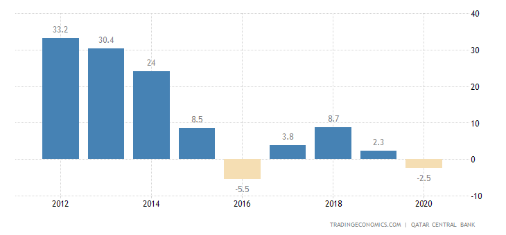 Qatar Current Account to GDP