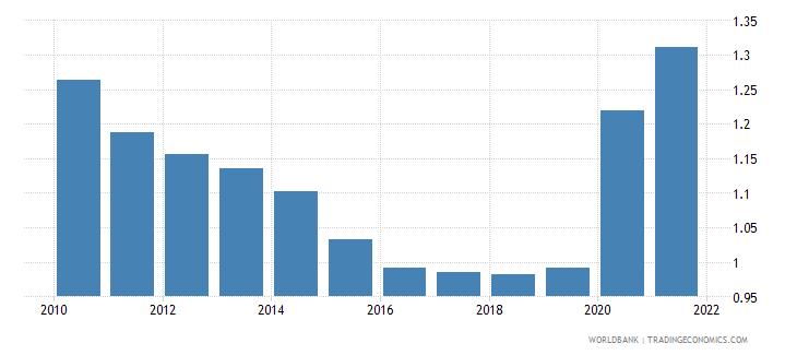 qatar death rate crude per 1 000 people wb data