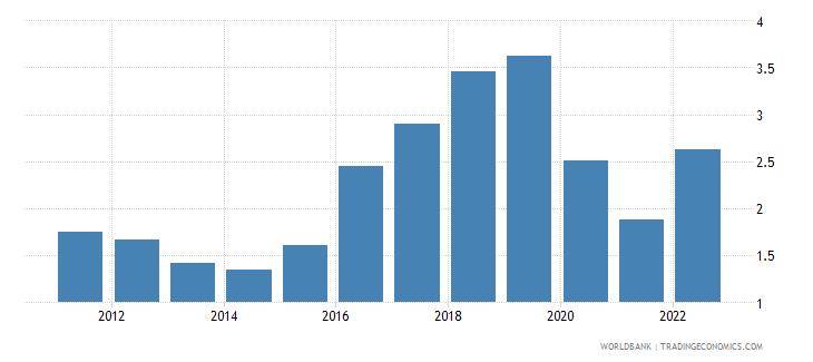 qatar deposit interest rate percent wb data