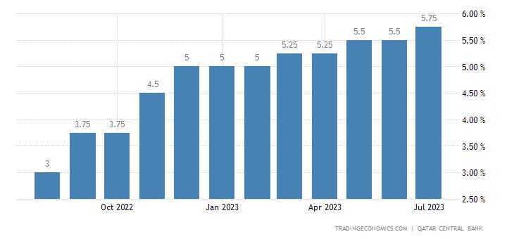 Qatar Deposit Interest Rate
