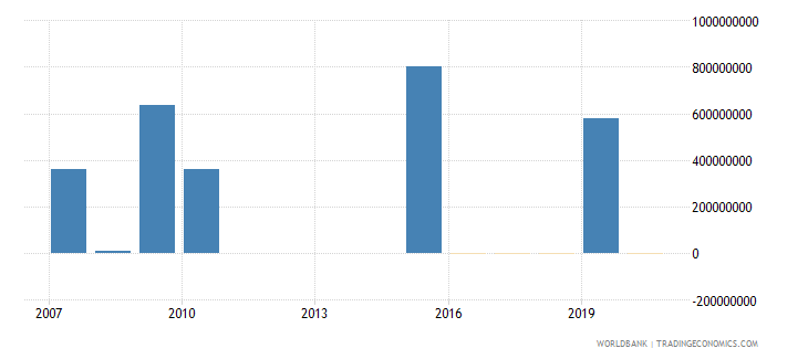 qatar discrepancy in expenditure estimate of gdp constant lcu wb data