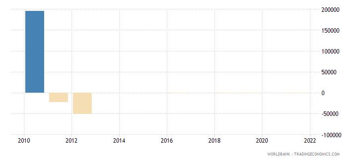 qatar discrepancy in expenditure estimate of gdp current lcu wb data