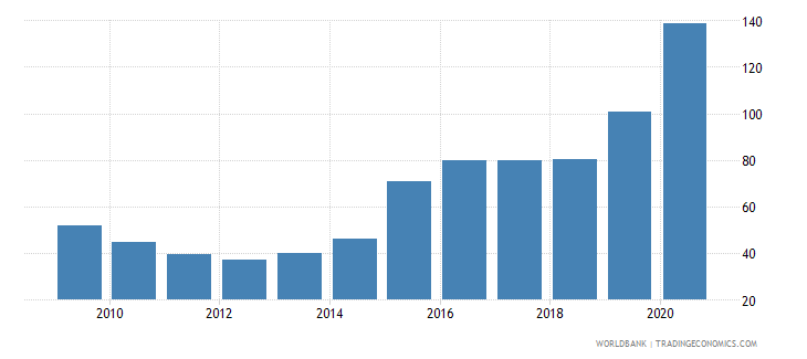 qatar domestic credit to private sector percent of gdp wb data
