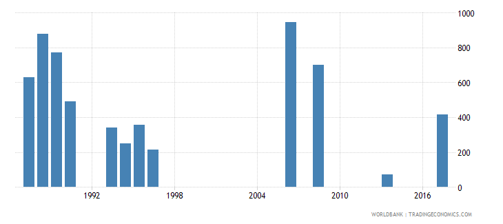 qatar early school leavers from primary education male number wb data