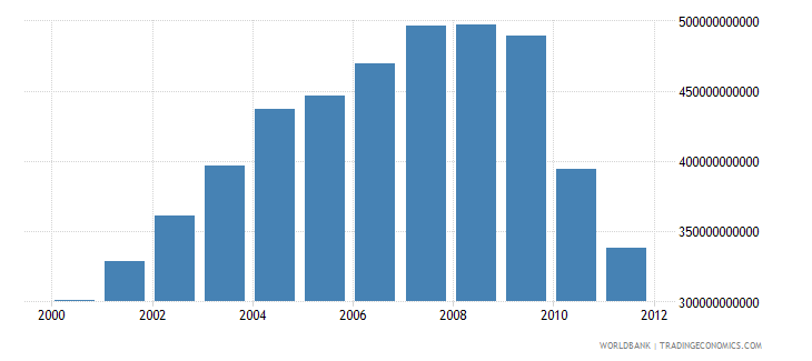 qatar electricity production from natural gas sources kwh wb data