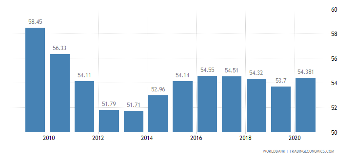 qatar employment in industry percent of total employment wb data