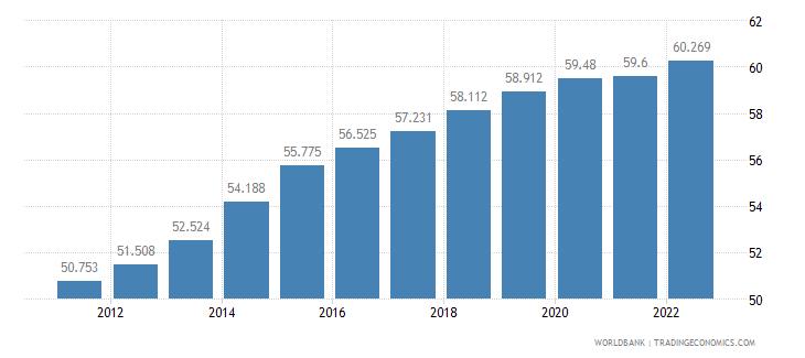qatar employment to population ratio 15 plus  female percent wb data