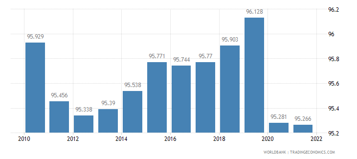 qatar employment to population ratio 15 plus  male percent wb data