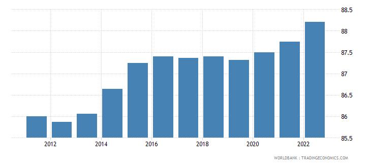 qatar employment to population ratio 15 plus  total percent wb data