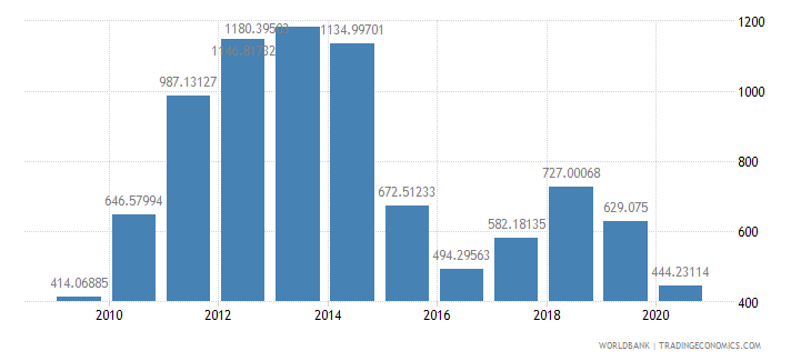 qatar export value index 2000  100 wb data