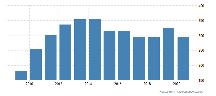 qatar export volume index 2000  100 wb data