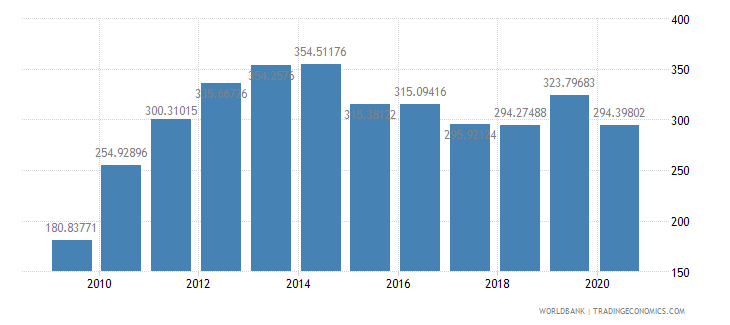 qatar export volume index 2000  100 wb data