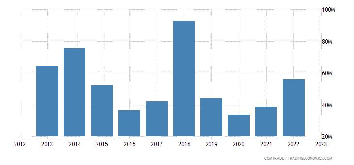 qatar exports algeria