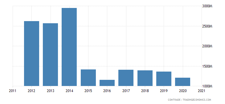 qatar exports aluminum