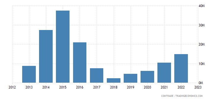 qatar exports angola