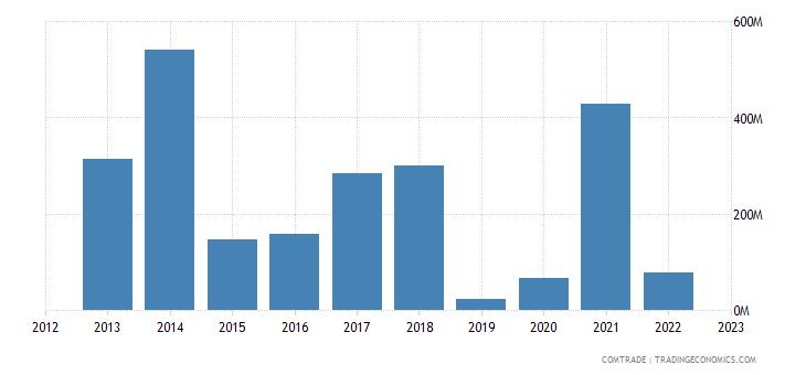 qatar exports argentina