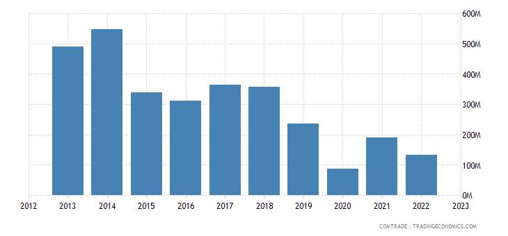 qatar exports articles iron steel