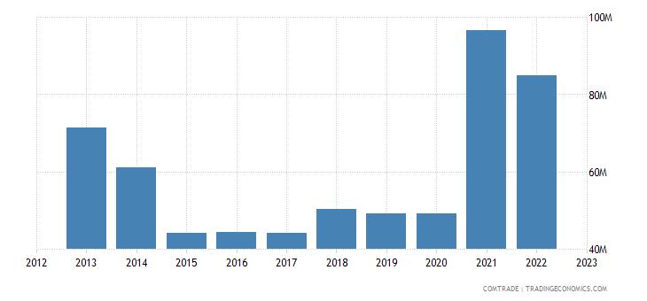 qatar exports australia aluminum