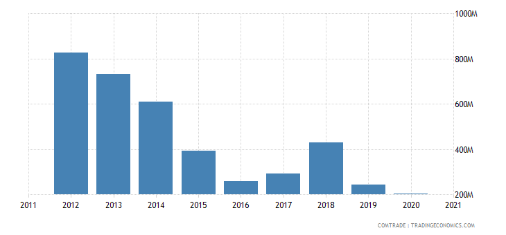qatar exports australia