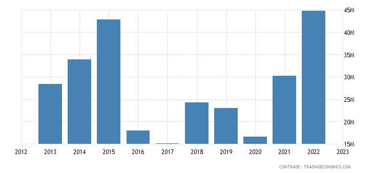 qatar exports austria