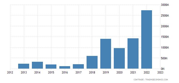 qatar exports bangladesh