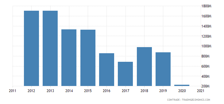 qatar exports belgium