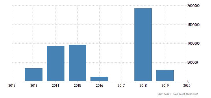 qatar exports botswana