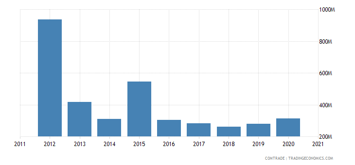 qatar exports brazil