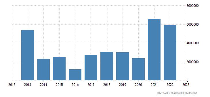 qatar exports bulgaria