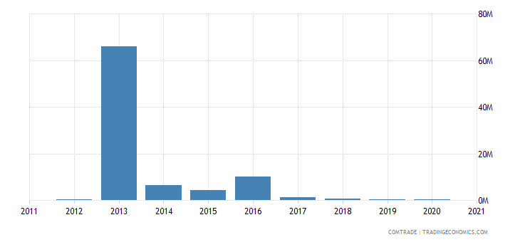 qatar exports chile