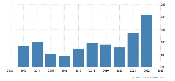 qatar exports china