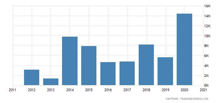 qatar exports czech republic