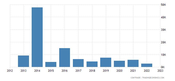 qatar exports denmark