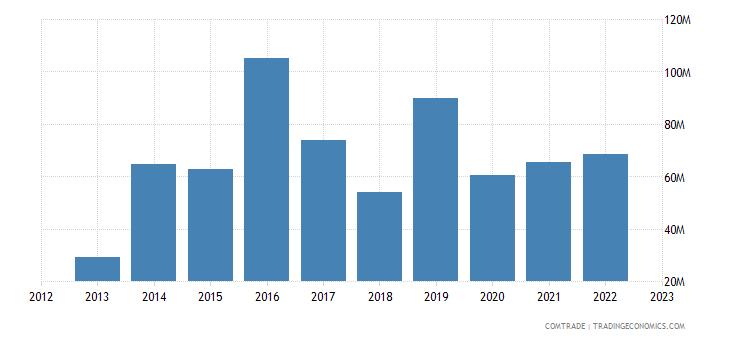 qatar exports finland