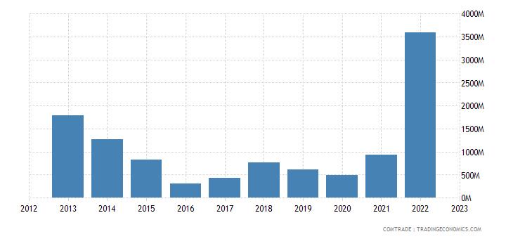 qatar exports france
