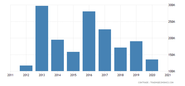 qatar exports germany