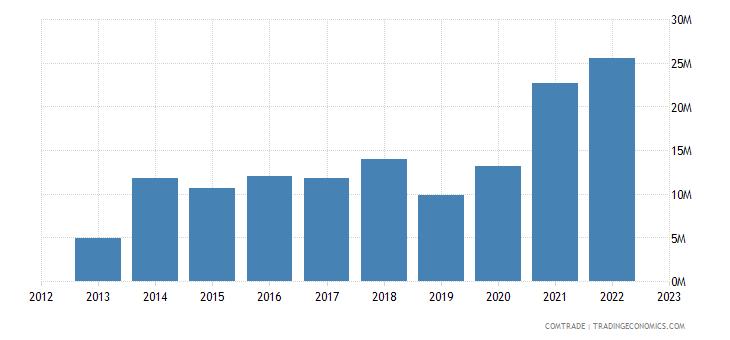 qatar exports ghana
