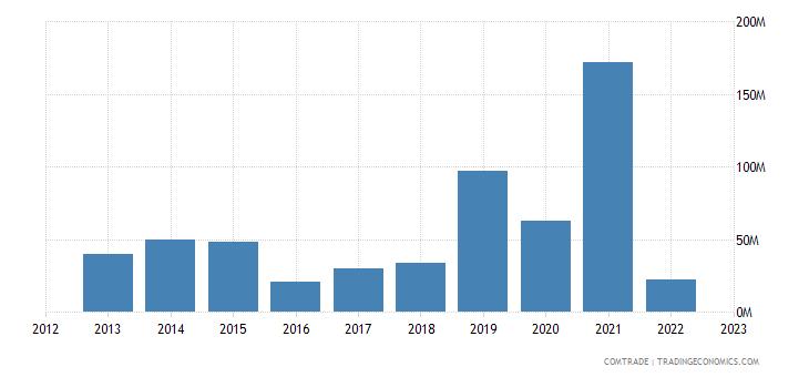 qatar exports greece