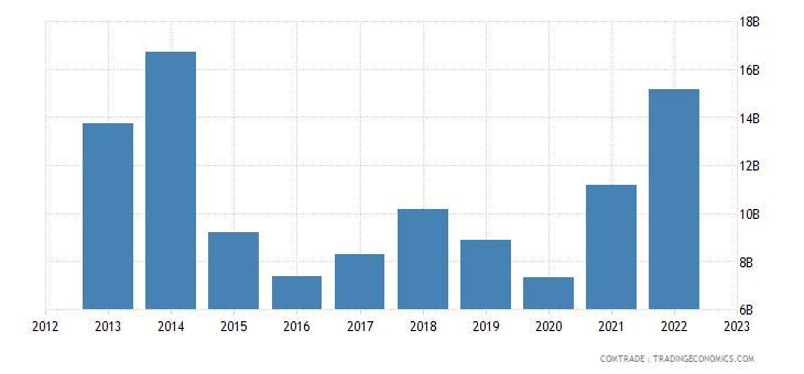 qatar exports india