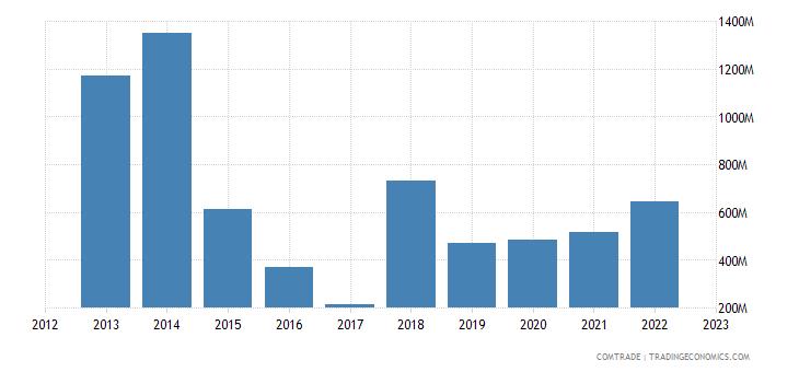 qatar exports indonesia