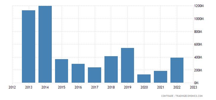 qatar exports iron steel