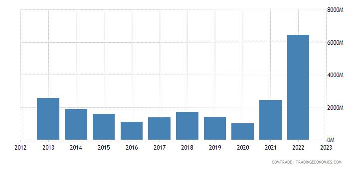 qatar exports italy