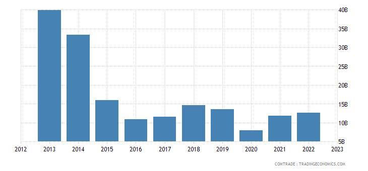 qatar exports japan