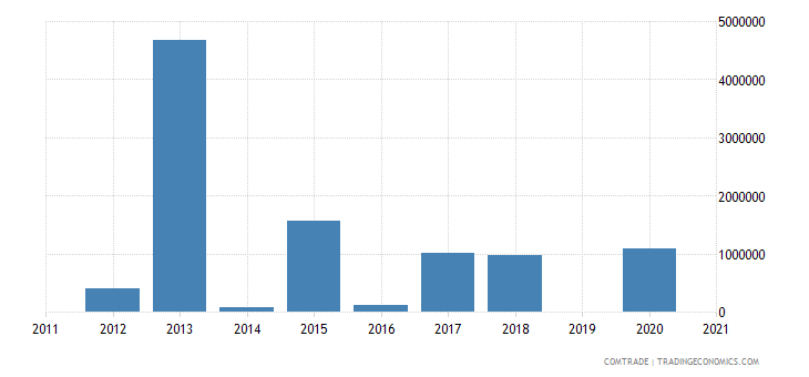 qatar exports kazakhstan