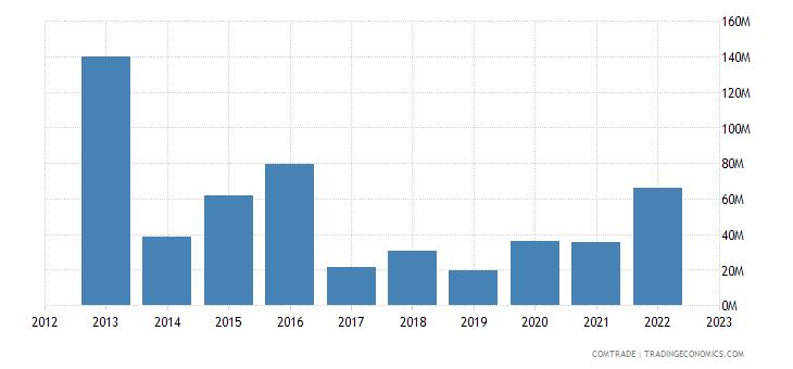 qatar exports kenya