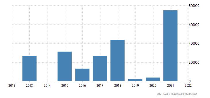 qatar exports latvia