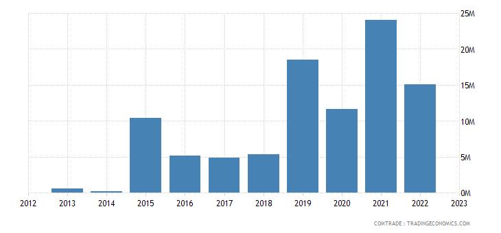 qatar exports lead