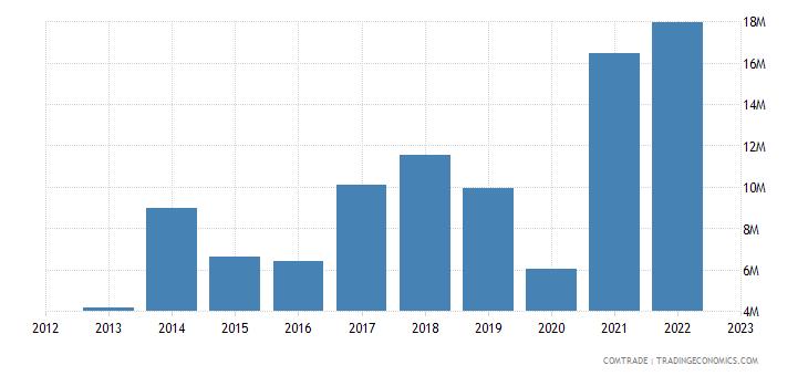 qatar exports lithuania