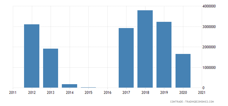 qatar exports macedonia